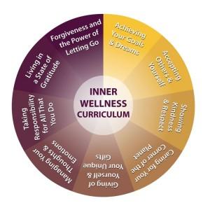 Inner Wellness Curriculum Wheel
